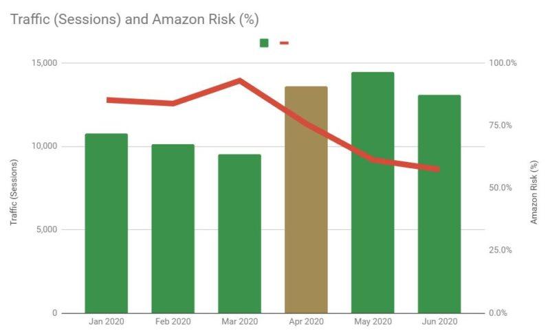 2020 H1 Sessions vs Amazon Risk