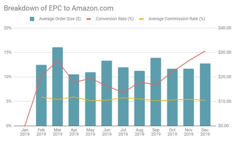 EPC Breakdown