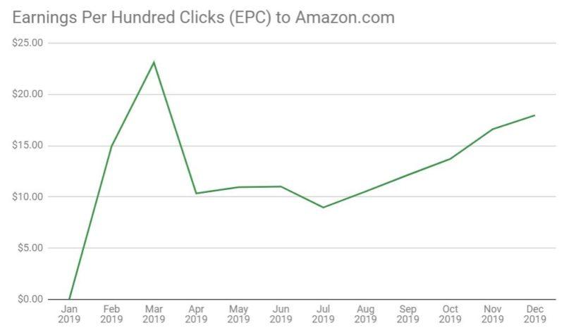 EPC to Amazon