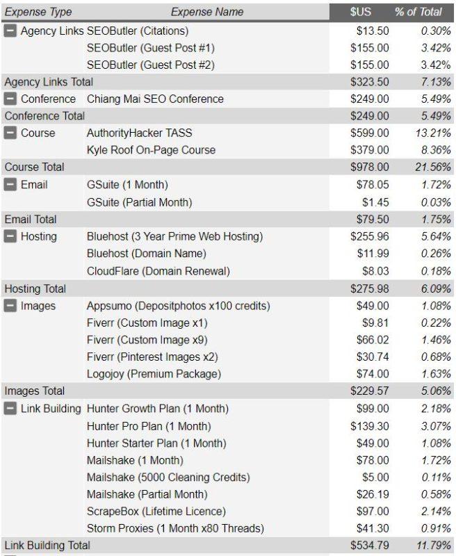 Expenses 2019 - Part 1