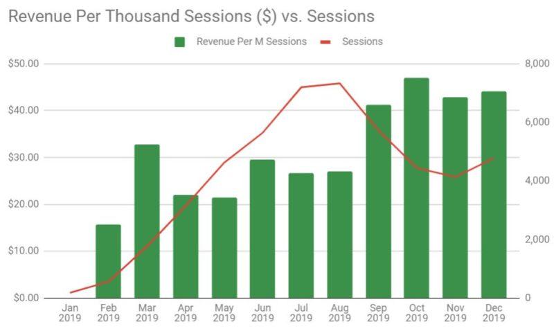 RPM vs Sessions - Jan 2019 to Dec 2019